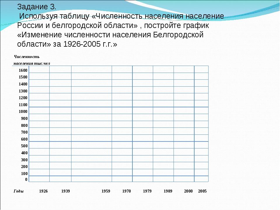 Задание 3. Используя таблицу «Численность населения население России и белго...