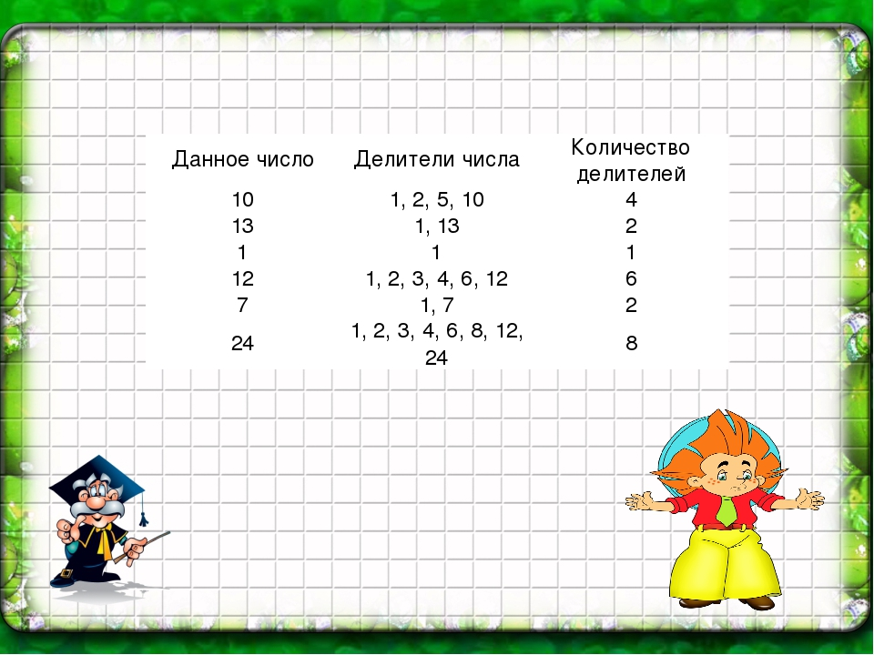 1 Выразите в виде десятичных дробей 2% 20% 50% 68% 100% 130% Данное число Дел...