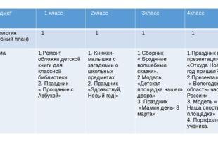 Предмет 1 класс 2класс 3класс 4класс технология (учебный план) 1 1 1 1 форма