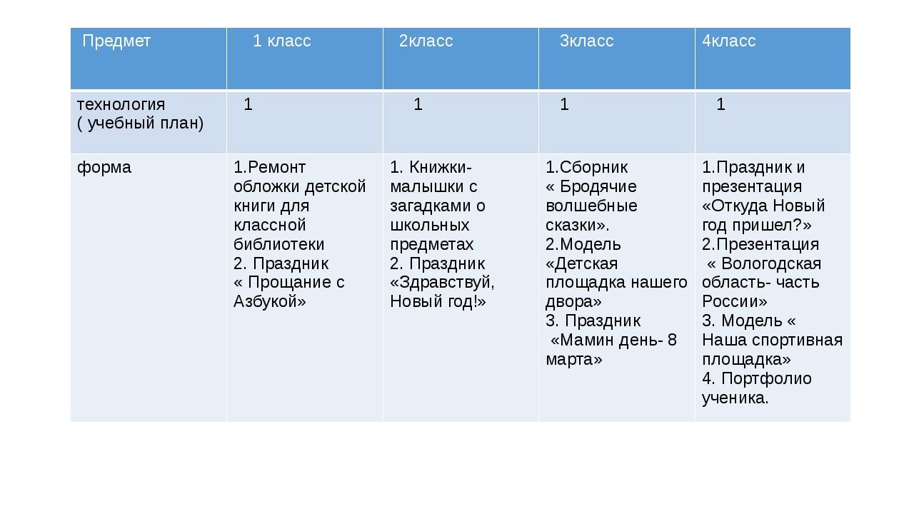 Предмет 1 класс 2класс 3класс 4класс технология (учебный план) 1 1 1 1 форма...
