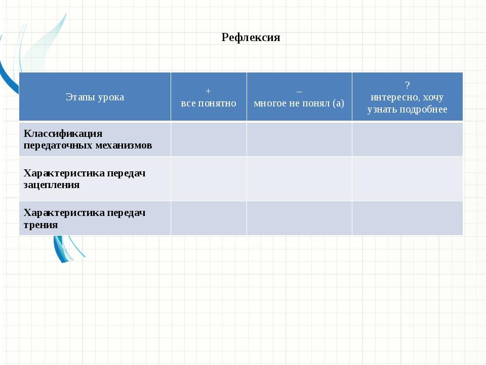 Рефлексия Этапы урока + все понятно – многое не понял (а) ? интересно, хочу у...