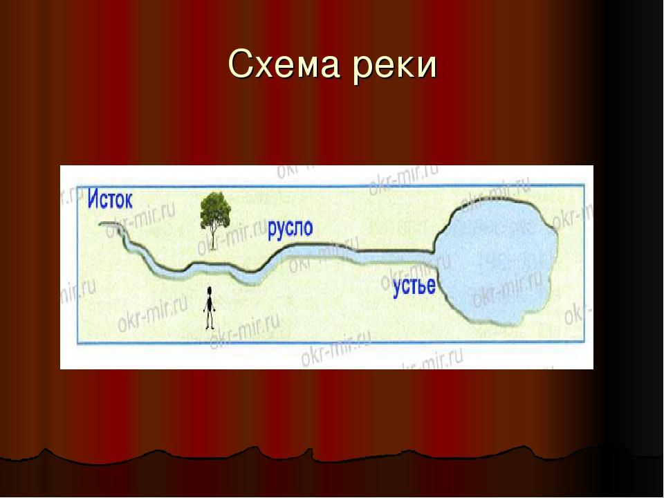 Схема реки