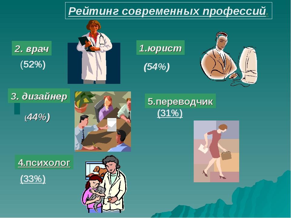 Рейтинг современных профессий. 2. врач 1.юрист (52%) (54%) 3. дизайнер (44%)...