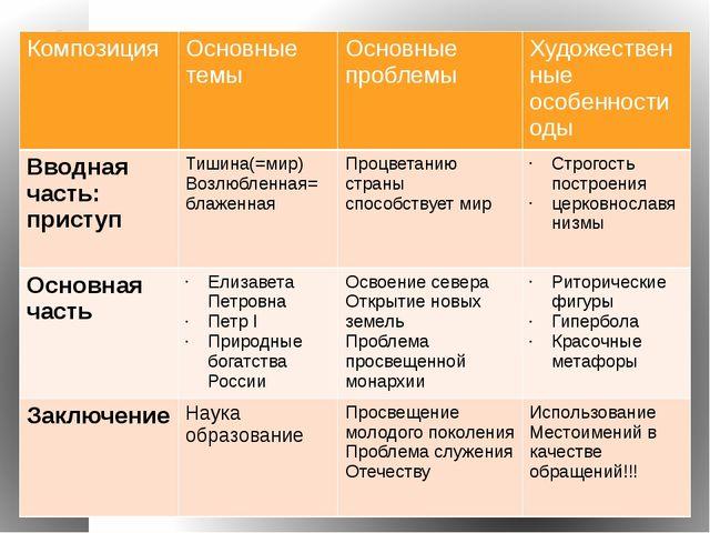 Композиция Основныетемы Основные проблемы Художественные особенности оды Ввод...