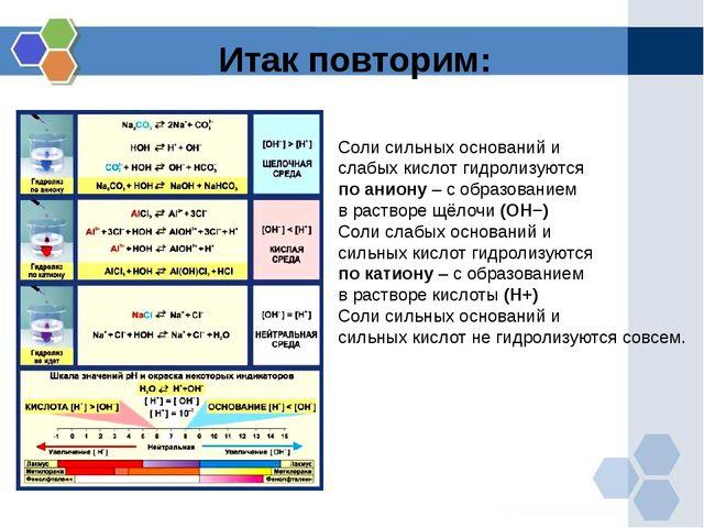 Итак повторим: Соли сильных оснований и слабых кислот гидролизуются по аниону...