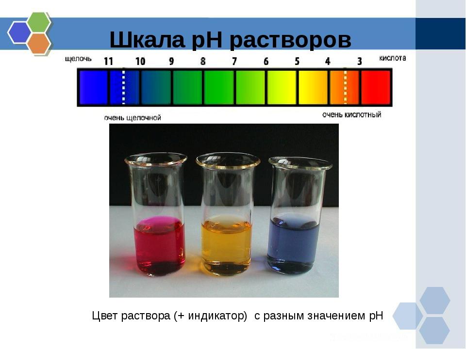 Шкала рН растворов Цвет раствора (+ индикатор) с разным значением рН