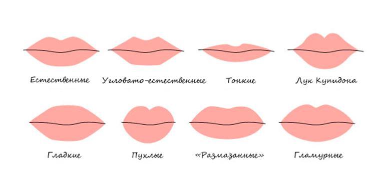 Формы женских губ
