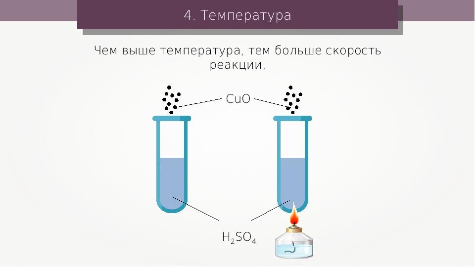 4. Температура CuO H2SO4 Чем выше температура, тем больше скорость реакции.