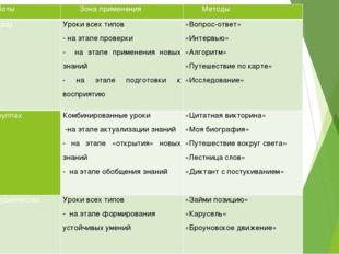 Форма работы Зона применения Методы Работа впарах Уроки всех типов - на этап
