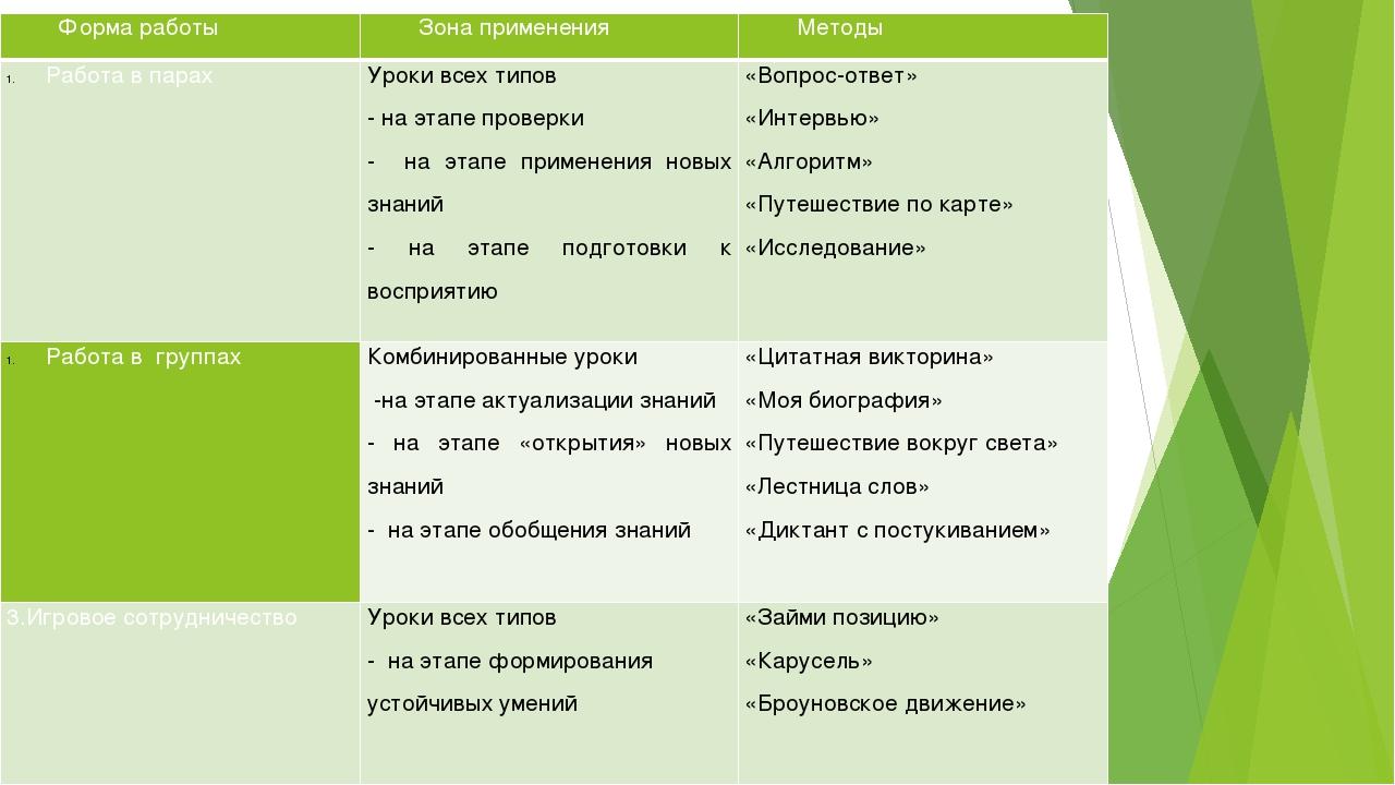 Форма работы Зона применения Методы Работа впарах Уроки всех типов - на этап...