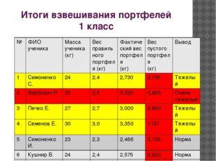 Итоги взвешивания портфелей 1 класс № ФИО ученика Масса ученика (кг) Вес прав