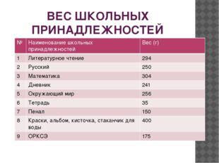 ВЕС ШКОЛЬНЫХ ПРИНАДЛЕЖНОСТЕЙ № Наименованиешкольных принадлежностей Вес (г) 1