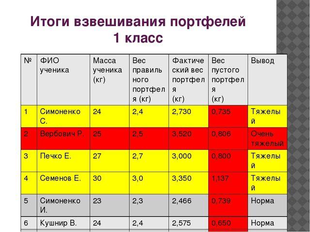 Итоги взвешивания портфелей 1 класс № ФИО ученика Масса ученика (кг) Вес прав...