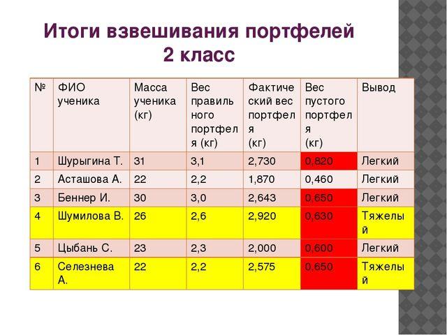 Итоги взвешивания портфелей 2 класс № ФИО ученика Масса ученика (кг) Вес прав...