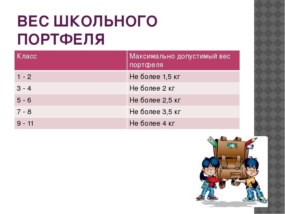 ВЕС ШКОЛЬНОГО ПОРТФЕЛЯ Класс Максимально допустимый вес портфеля 1- 2 Не боле...