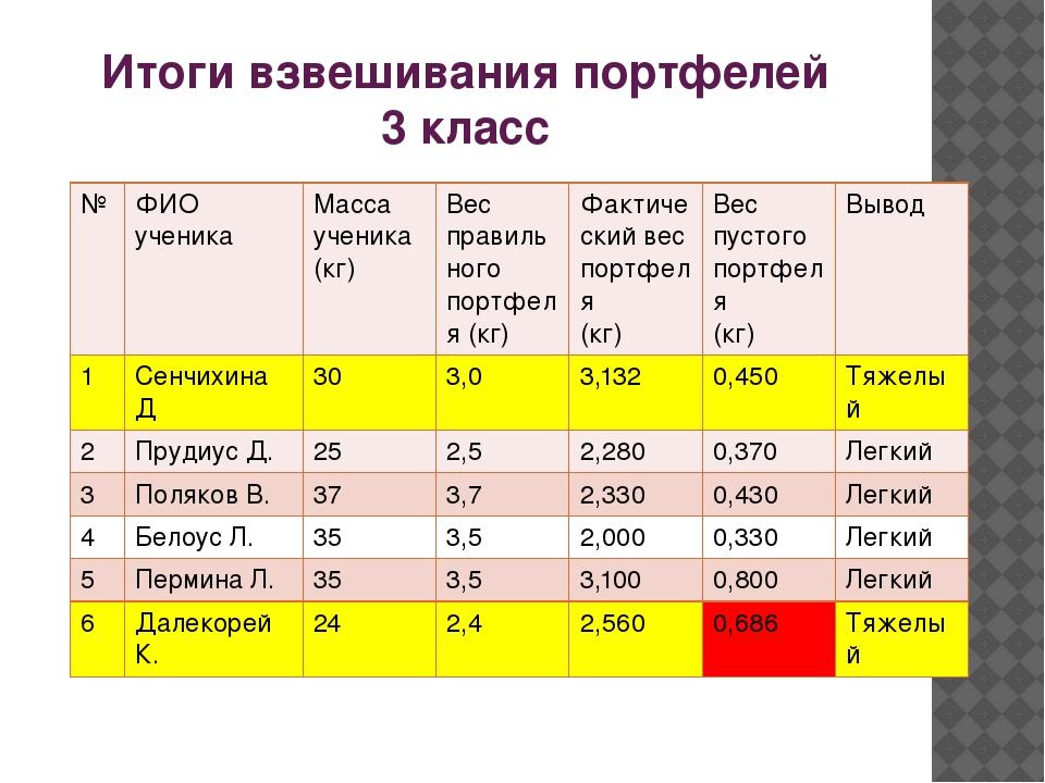 Итоги взвешивания портфелей 3 класс № ФИО ученика Масса ученика (кг) Вес прав...