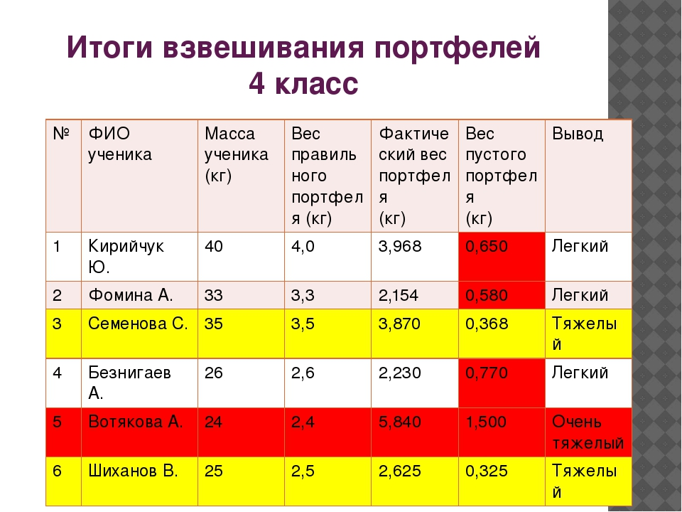 Итоги взвешивания портфелей 4 класс № ФИО ученика Масса ученика (кг) Вес прав...