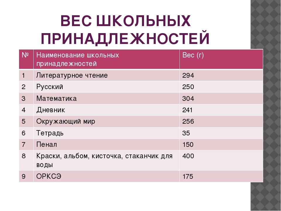 ВЕС ШКОЛЬНЫХ ПРИНАДЛЕЖНОСТЕЙ № Наименованиешкольных принадлежностей Вес (г) 1...