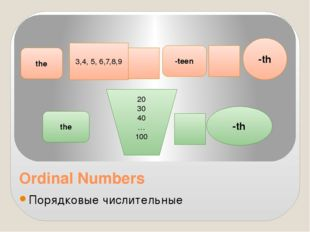 Ordinal Numbers Порядковые числительные 3,4, 5, 6,7,8,9 -teen -th 20 30 40 …
