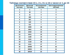 Таблица соответствия 10-х, 2-х, 8-х и 16-х чисел от 1 до 16 Десятичная систем
