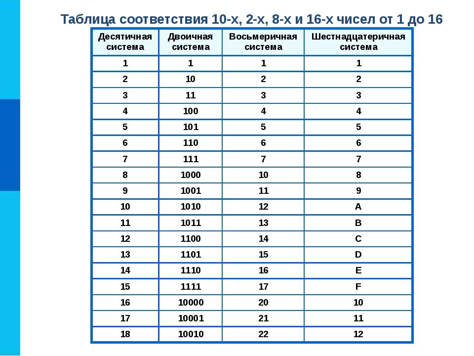 Таблица соответствия 10-х, 2-х, 8-х и 16-х чисел от 1 до 16 Десятичная систем...