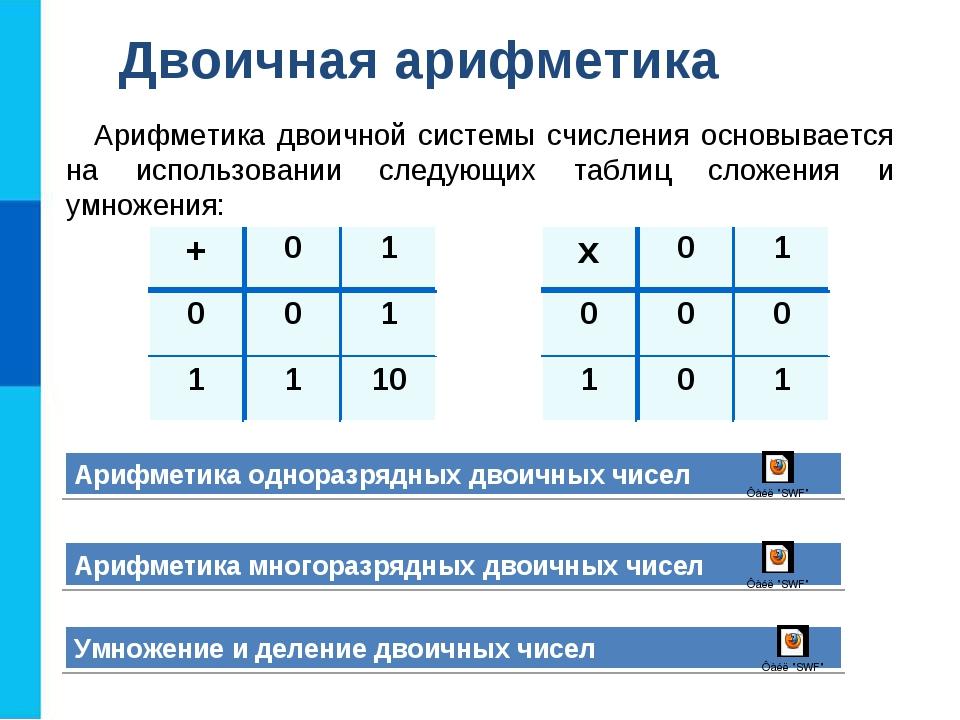 Двоичная арифметика Арифметика двоичной системы счисления основывается на исп...