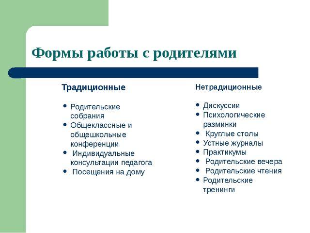Формы работы с родителями Традиционные Родительские собрания Общеклассные и...