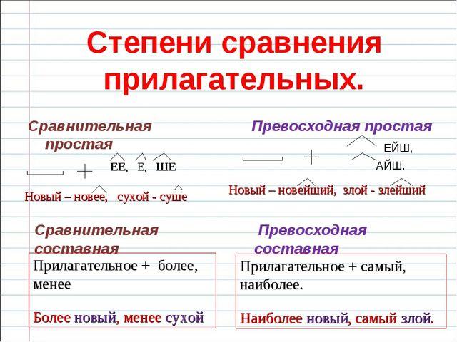 Степени сравнения прилагательных. Сравнительная простая Превосходная простая...