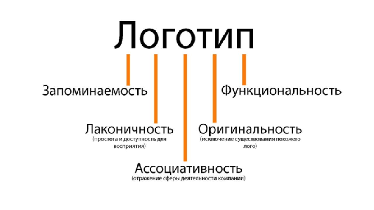 Значение дизайна для успеха товара