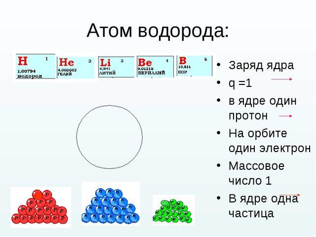Атом водорода: Заряд ядра q =1 в ядре один протон На орбите один электрон Мас...