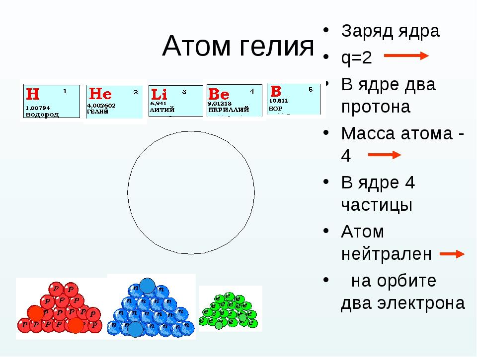 Атом гелия Заряд ядра q=2 В ядре два протона Масса атома - 4 В ядре 4 частицы...