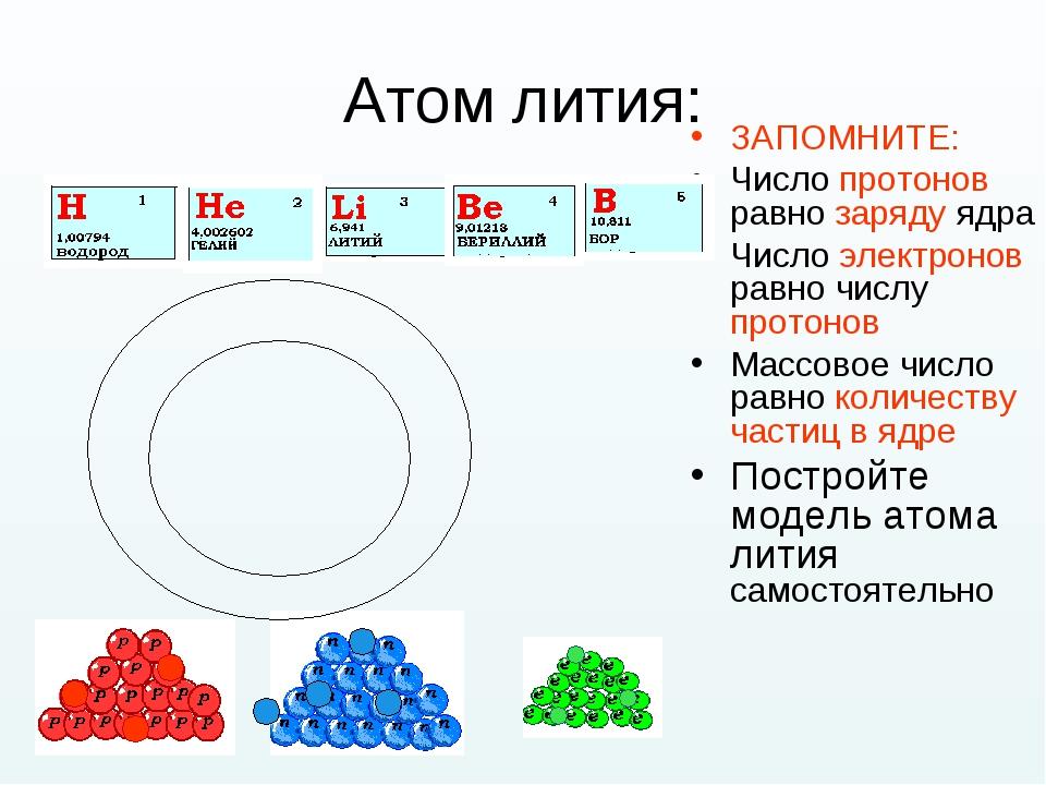 Атом лития: ЗАПОМНИТЕ: Число протонов равно заряду ядра Число электронов равн...