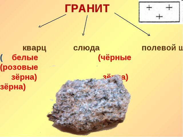 кварцслюда полевой шпат ( белые (чёрные (розовые зёрна) зёрна) зёр...
