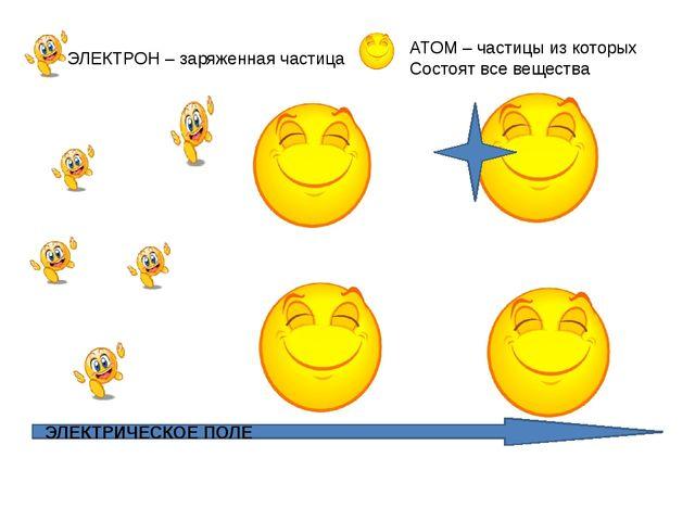 ЭЛЕКТРИЧЕСКОЕ ПОЛЕ ЭЛЕКТРОН – заряженная частица АТОМ – частицы из которых С...