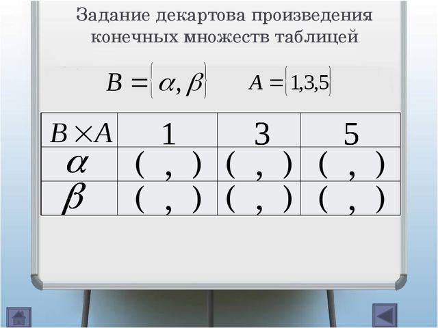 Задание декартова произведения числовых множеств геометрически Декартово про...