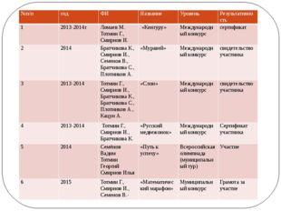 №п/п год ФИ Название Уровень Результативность 1 2013-2014г Ломаев М.Тотмин Г.