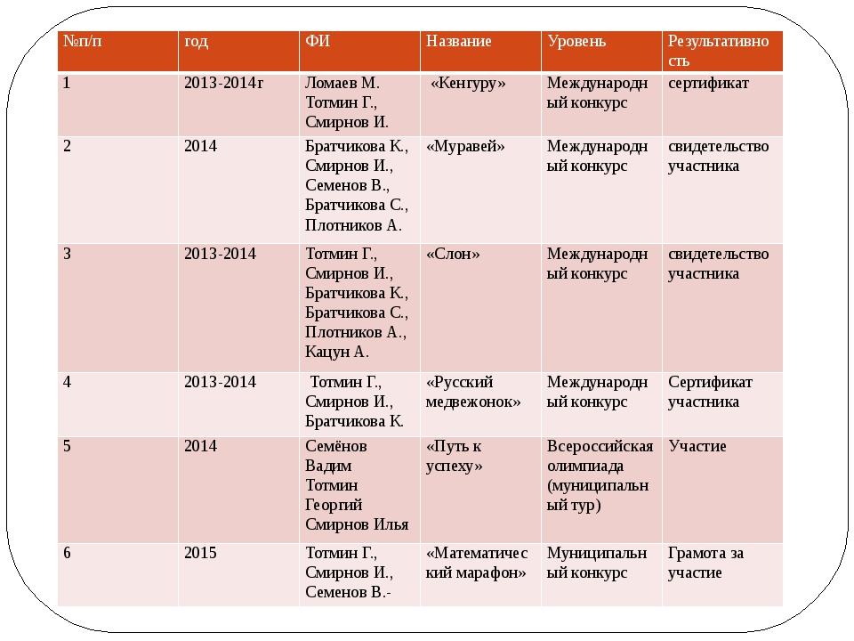 №п/п год ФИ Название Уровень Результативность 1 2013-2014г Ломаев М.Тотмин Г....