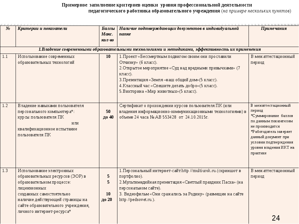 Примерное заполнение критериев оценки уровня профессиональной деятельности п...