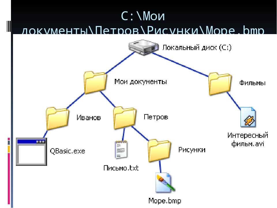 C:\Мои документы\Петров\Рисунки\Море.bmp