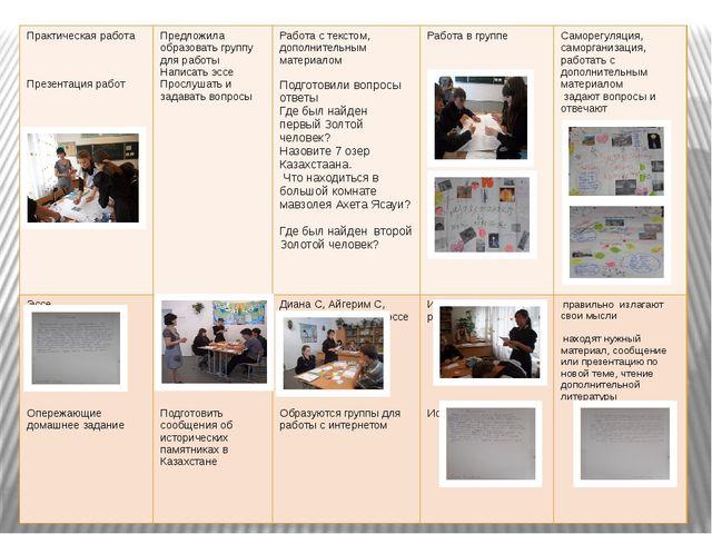 Практическая работа Презентация работ Предложила образоватьгруппу для работы...