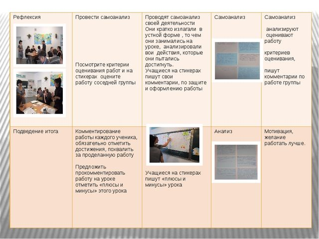 Рефлексия Провести самоанализ Посмотрите критерии оценивания работ и настикер...