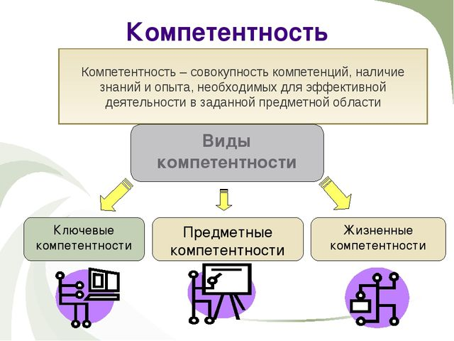 Компетентность обозначает характеристику человека (обладающий компетенцией,...