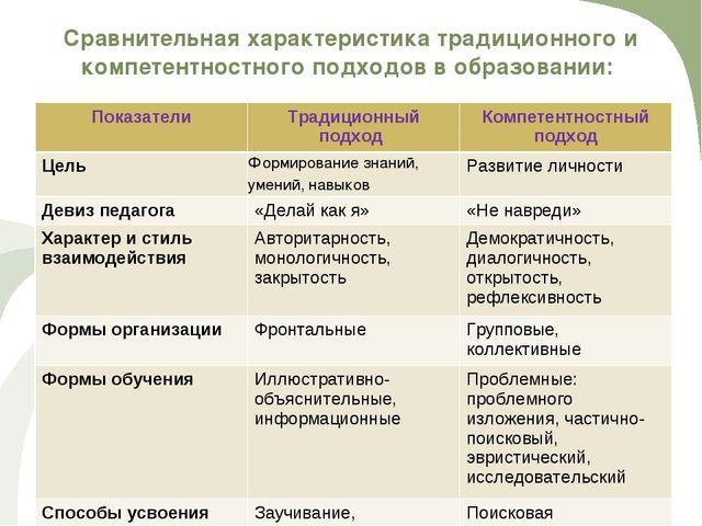 Сравнительная характеристика традиционного и компетентностного подходов в обр...