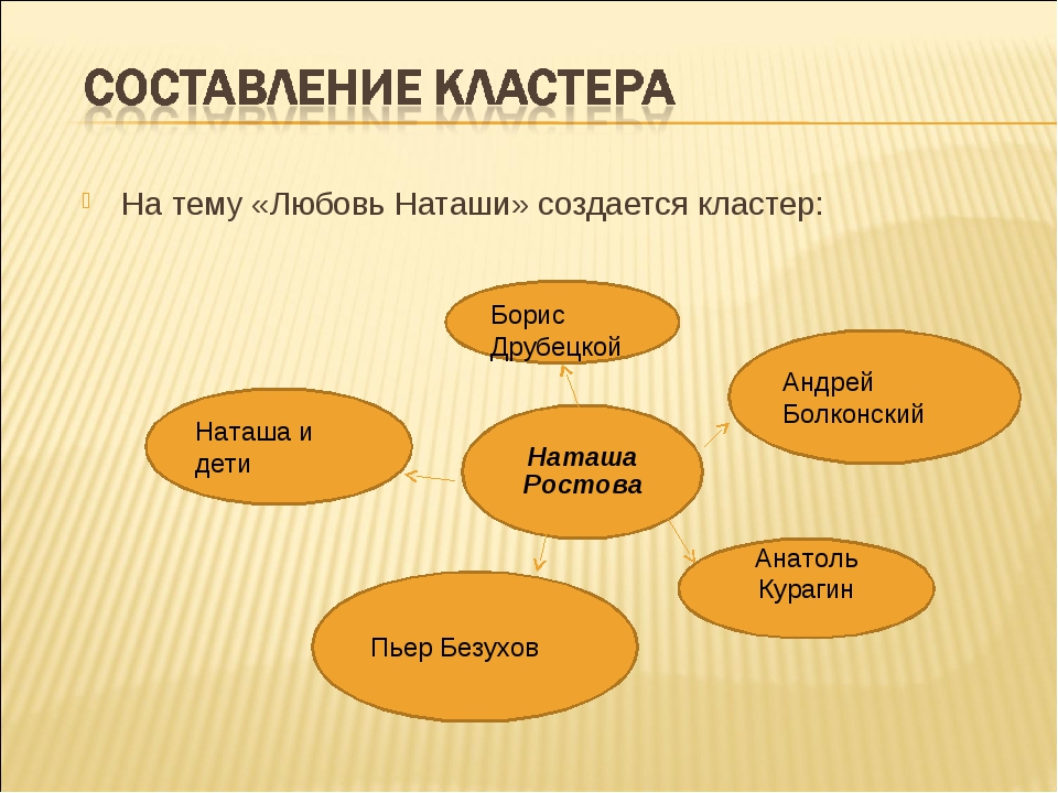 На тему «Любовь Наташи» создается кластер:        Наташа Ростова Борис...