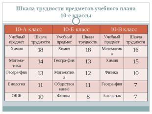 Шкала трудности предметов учебного плана 10-е классы 10-А класс 10-Б класс 10