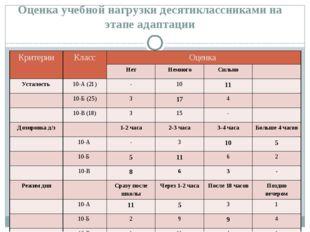 Оценка учебной нагрузки десятиклассниками на этапе адаптации Критерии Класс О