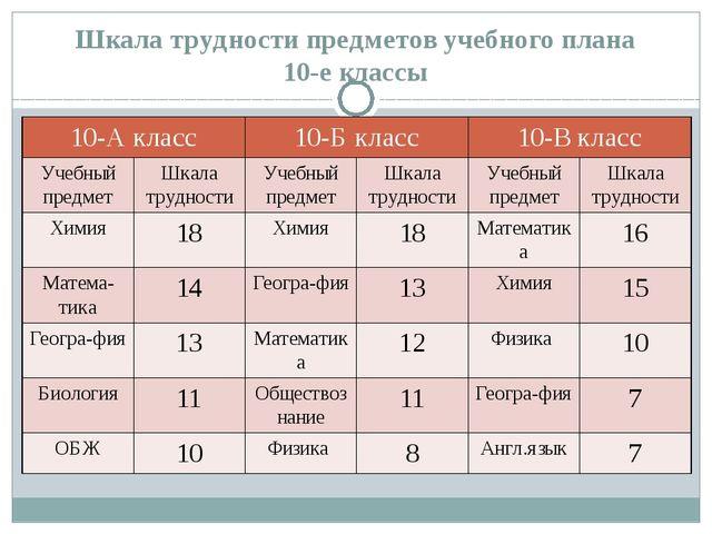 Шкала трудности предметов учебного плана 10-е классы 10-А класс 10-Б класс 10...