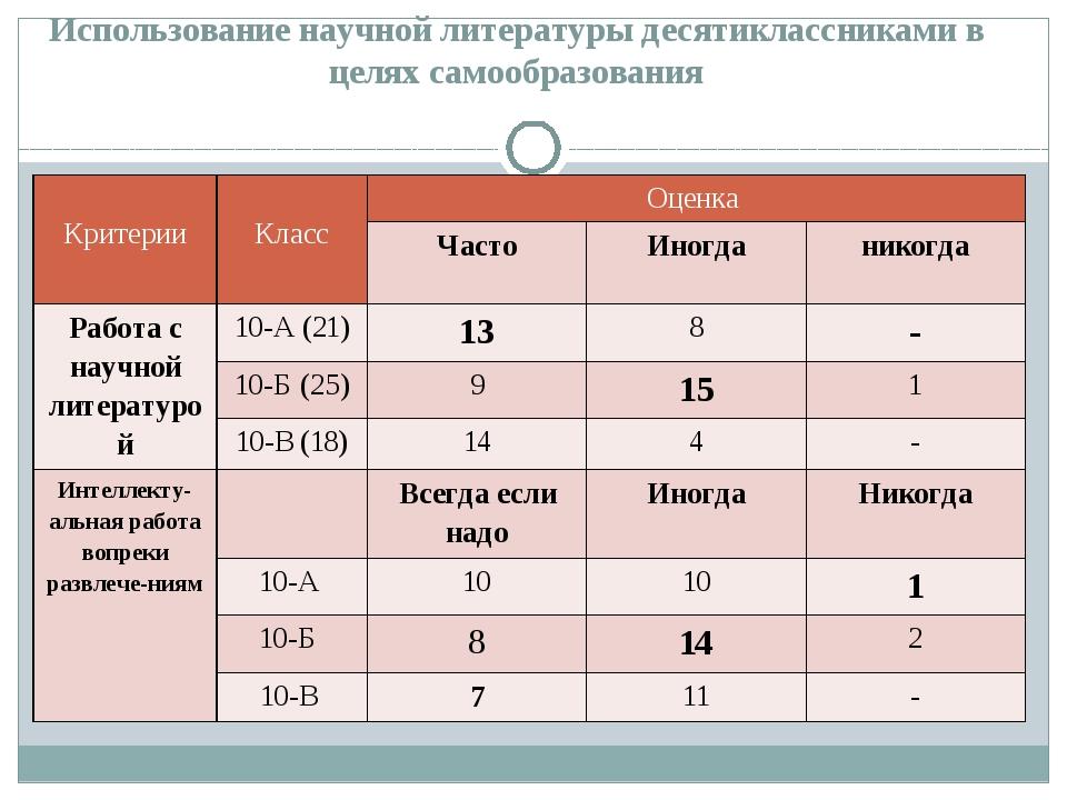 Использование научной литературы десятиклассниками в целях самообразования Кр...