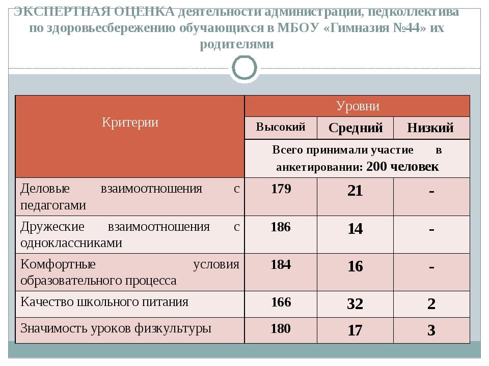 ЭКСПЕРТНАЯ ОЦЕНКА деятельности администрации, педколлектива по здоровьесбереж...