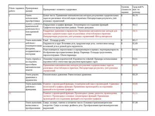Обозн. задания в работеПроверяемые уменияПроверяемые элементы содержанияУр